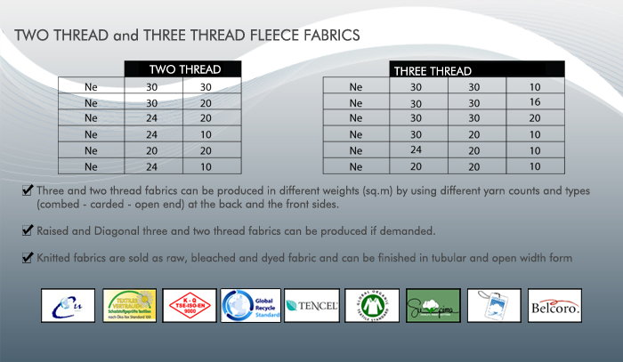 Two Thread and Three Thread Fleece Fabrics